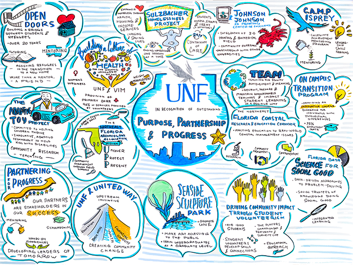Graphic representation of 15 university-community partnerships - text below photo