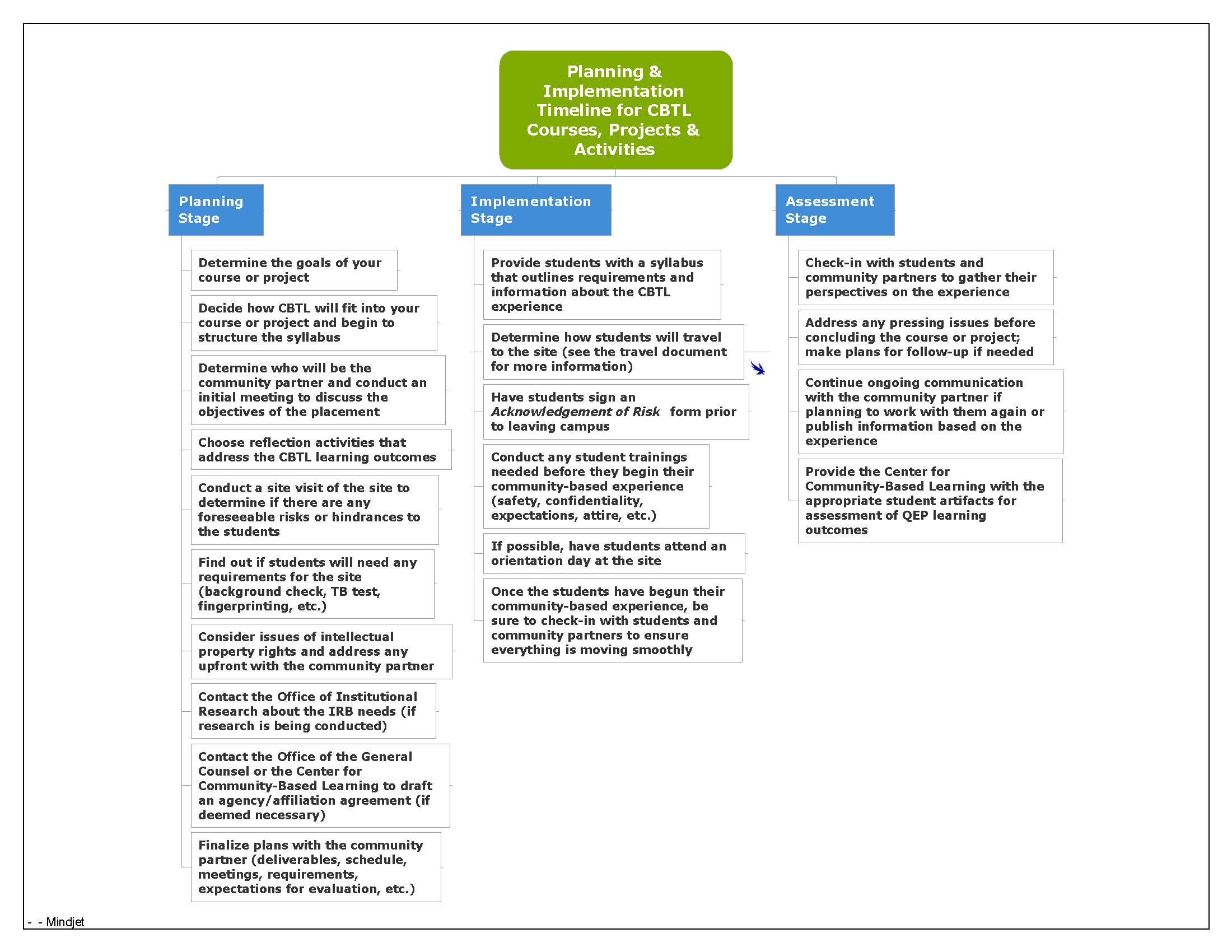 Planning and Implementation Timeline(1)
