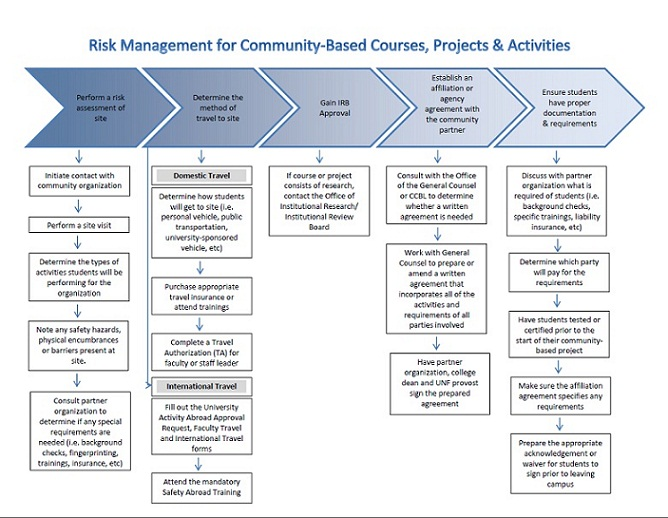 Unf - Center For Community-Based Learning - Risk Management For