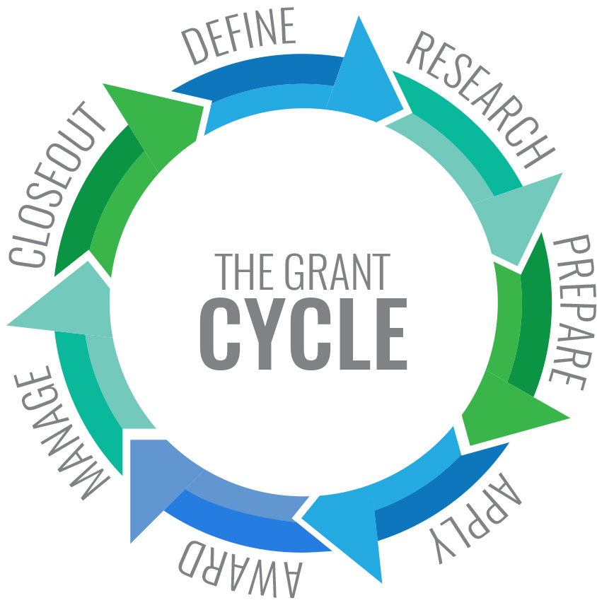 Grant cycle: define, research, prepare, apply, award, manage, closeout