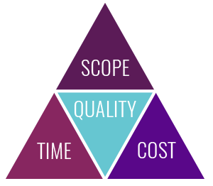 scope, time and cost all effect quality