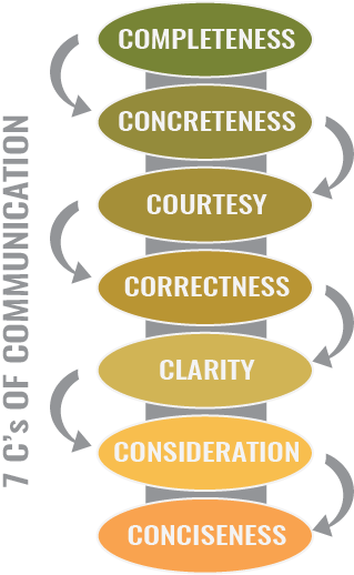 Seven C's in Communicating