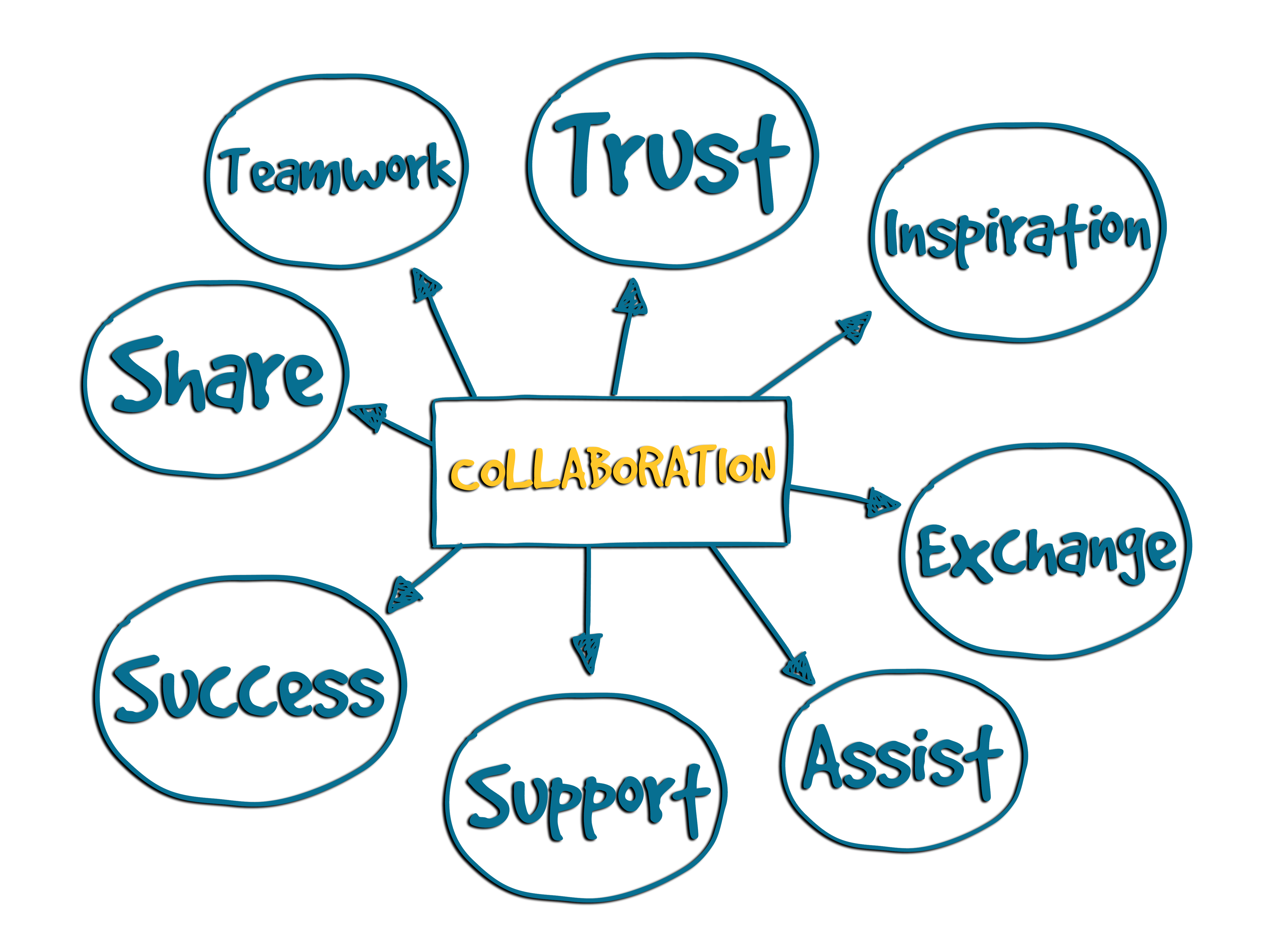 Collaboration: trust, inspiration, exchange, assist, support, success, share, team