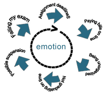 Emotional Balance diagram