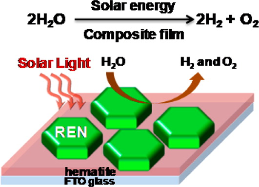 Improving Hematites Solar Water Splitting Efficiency - more info in the research paper
