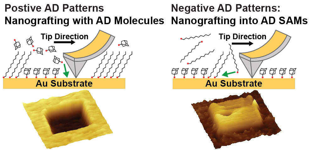 1-Adamantanethiol as a Versatile Nanografting Tool - more info in the research paper