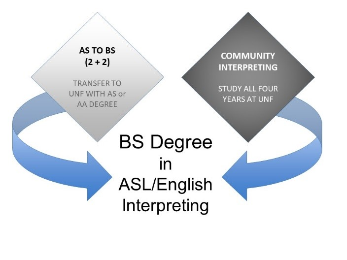 Unf Coehs Exceptional Deaf And Interpreter Education Asl Bs