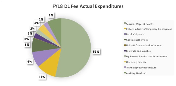 DL-fee-FY18-actual-expenditures