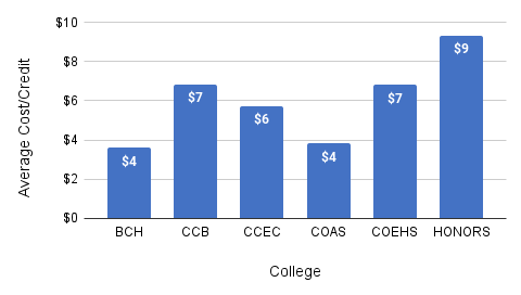 Vertical-bar char of average cost per credit by college for courses awarded the affordability counts medallion