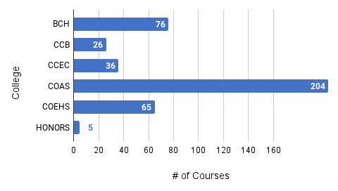 horizontal-bar chart of courses by college awarded the affordability counts medallion