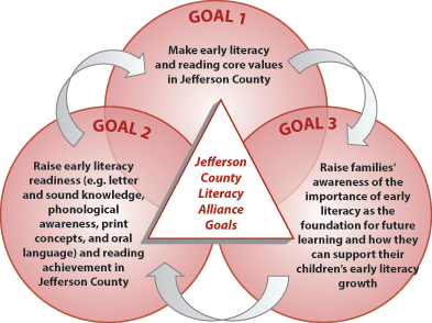 Jefferson County_Early_Literacy_and_Read