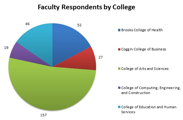 Faculty Respondents by College - Brooks Health 52 - Coggin Business 27 - Arts and Sciences 157 - Computing, Engineering and Construction 19 - Education and Human Services 46