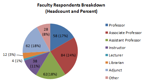 Chart C - Faculty Respondents
