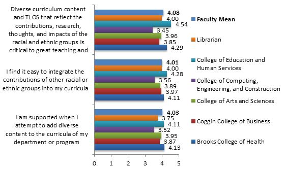 chart with results of questions pertaining to Curriculum - Diverse curriculum content and TLOs that reflect the contributions, research, thoughts, and impacts of the racial and ethnic groups is critical to great teaching and learning. - I find it easy to integrate the contributions of other racial or ethnic groups into my curricula. - I am supported when I attempt to add diverse content to the curricula of my department or program.