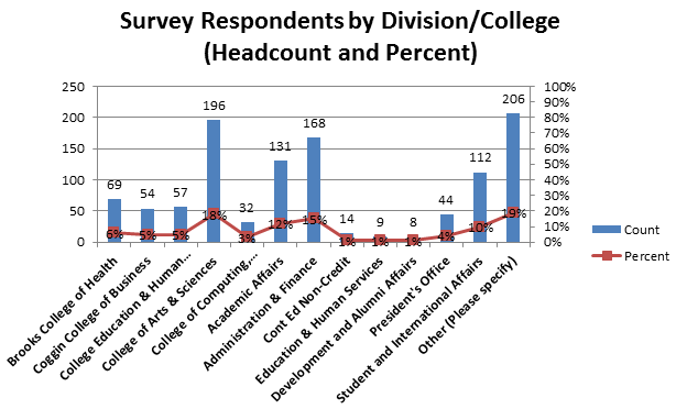 Chart E - Survey Respondents by DivisionCollege
