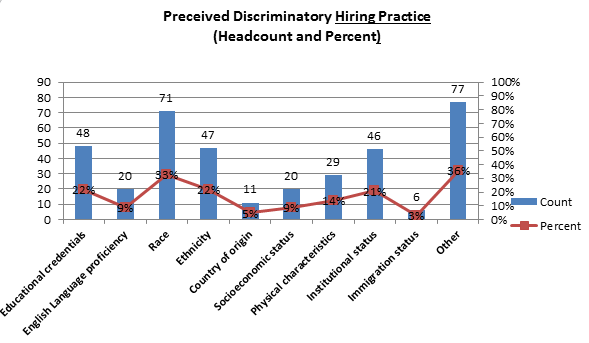 Chart G - Perceived Discriminatory Hiring Practices