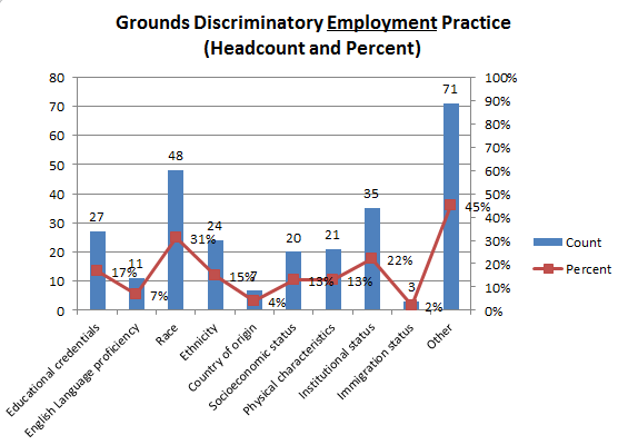 Chart H - Perceived Discriminatory Employment Practices