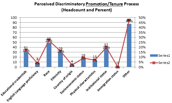 Chart I - Perceived Discriminatory PromotionTenure Practices