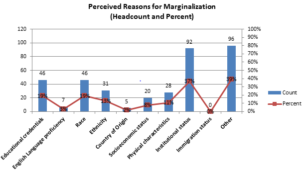 Chart J - Perceived Reasons for Marginalization