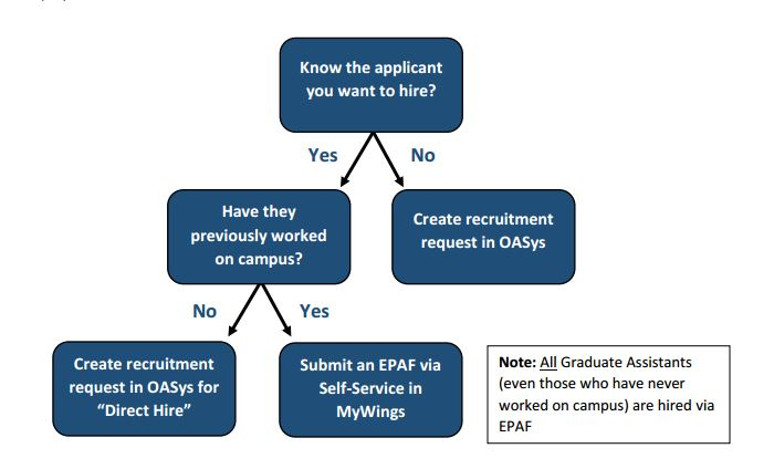 employment flowchart information below image in drop down