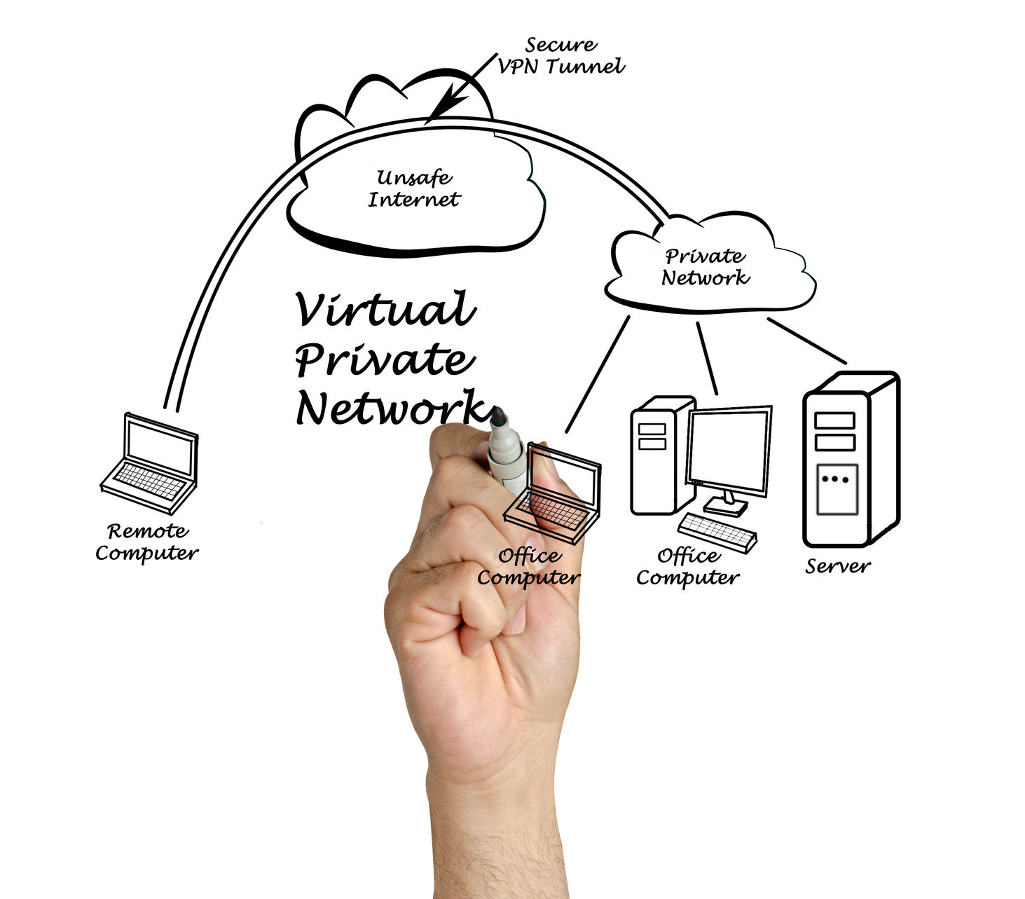 Virtual Private Network Explained