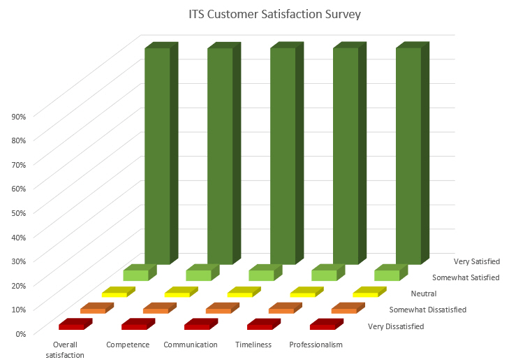 ITS Customer Satisfaction Statistics for Fiscal Year 2014 to 2015