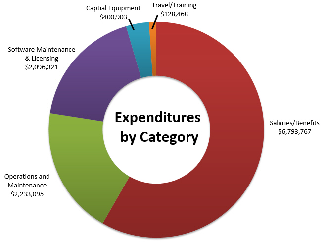 Chart of the expenditures for fiscal year 2014 through 2015
