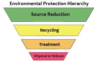Environmental Protection Hierarchy graphic