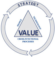 Management Value Diagram