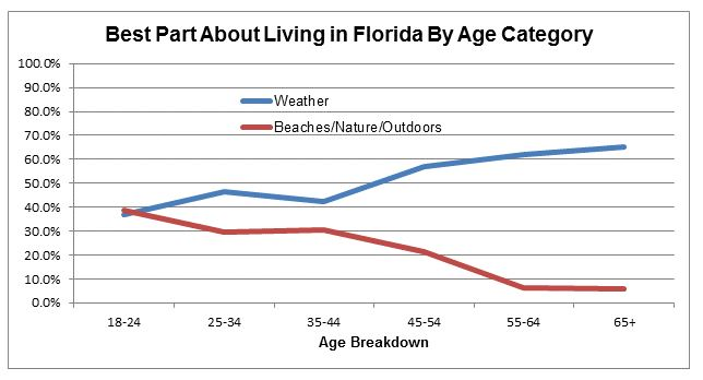Chart title is Best Part About Living in Florida by Age Category. X-axis options are 0 to 100 percent, y-axis options are age breakdowns grouped in 18 to 24 years, 25 to 34 years, 35 to 44 years, 45 to 54 years, 55 to 64 years and 65 plus. Data collected represents opinions on weather and beaches/nature/outdoors.
