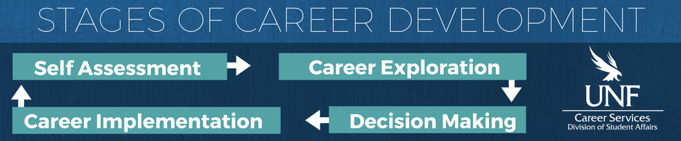 banner-career development stages