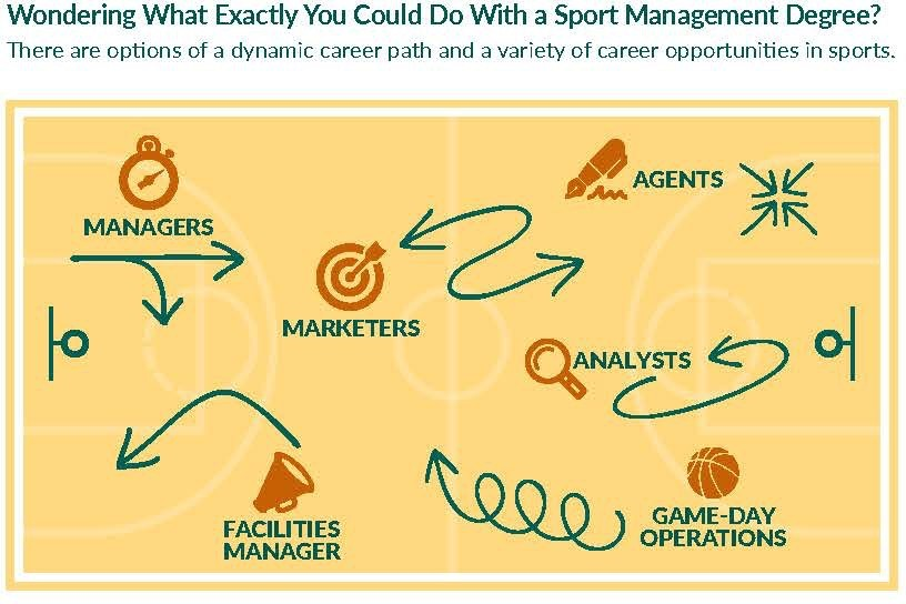 Diagram on basketball court of six sport management careers