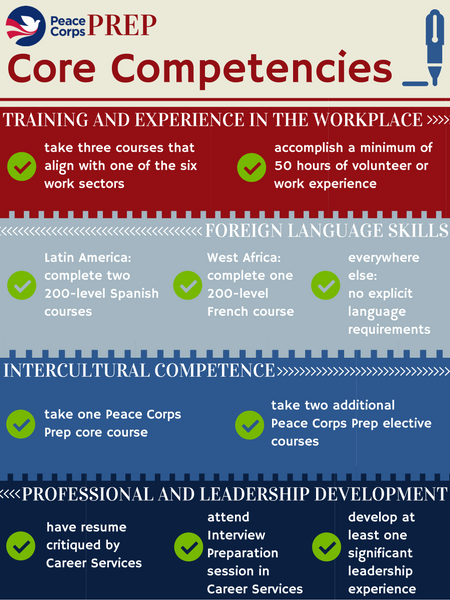 PC Prep core competencies